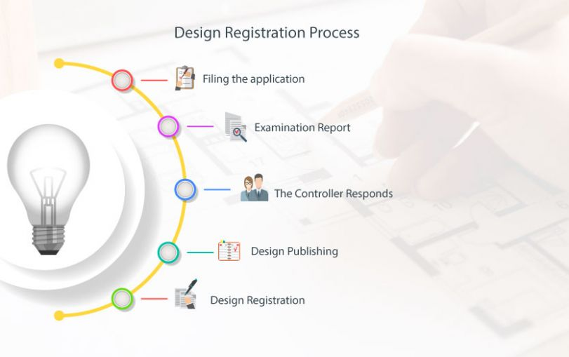 What is the Process of Design Registration?