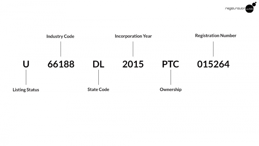 What is Corporate Identification Number?